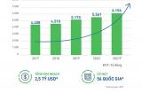 Vinmailk tiếp tục khẳng định uy tín về xuất khẩu, tăng trưởng ổn định trong đại dịch